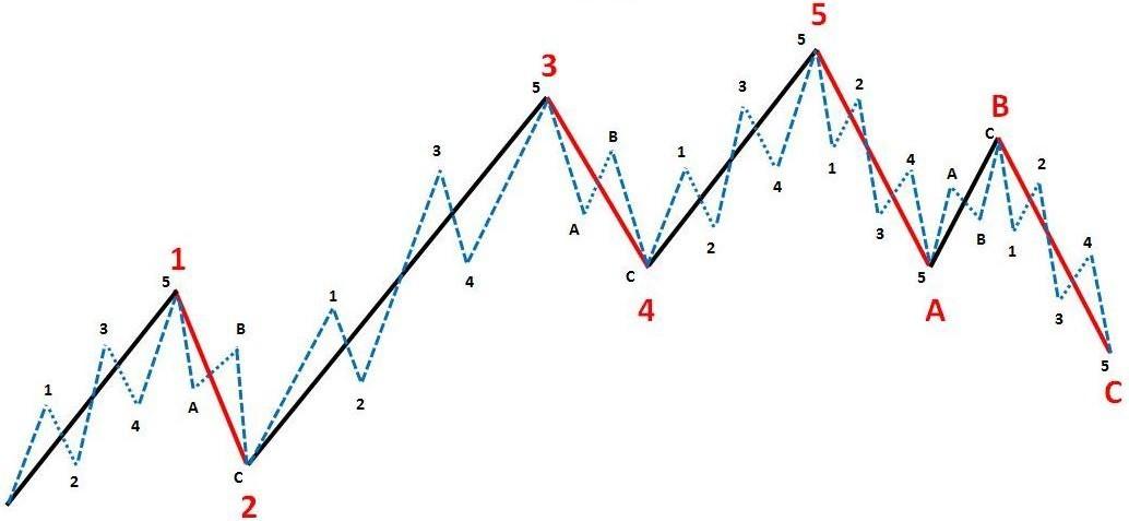 Как использовать волны Эллиота на Форекс?