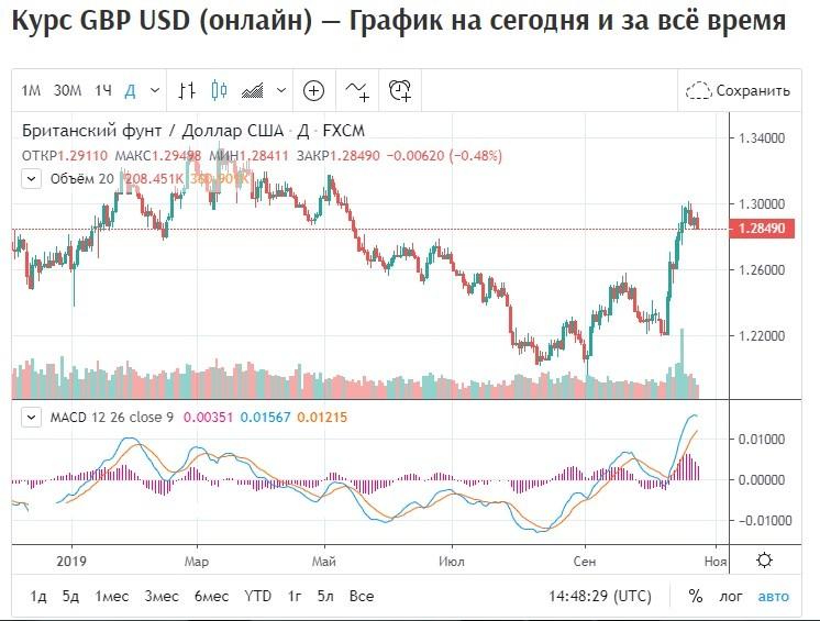 Обзор пары GBP/USD