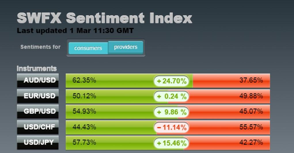 рыночное настроение рыночный сантимент