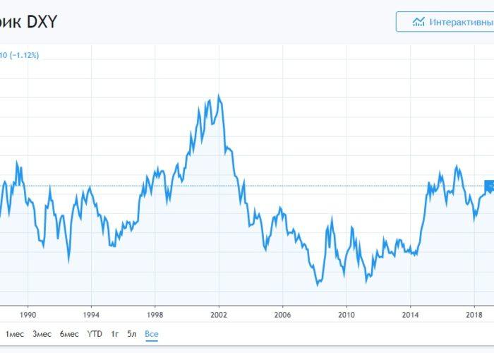 Индекс USD и его краткая характеристика