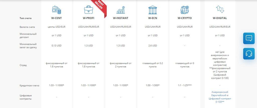 worldforex счета брокера