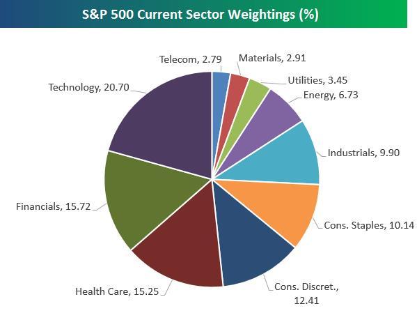 как купить etf на s&p 500