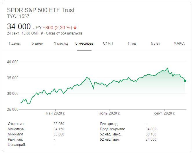 ETF на S&P 500 — как и где торговать? Особенности работы