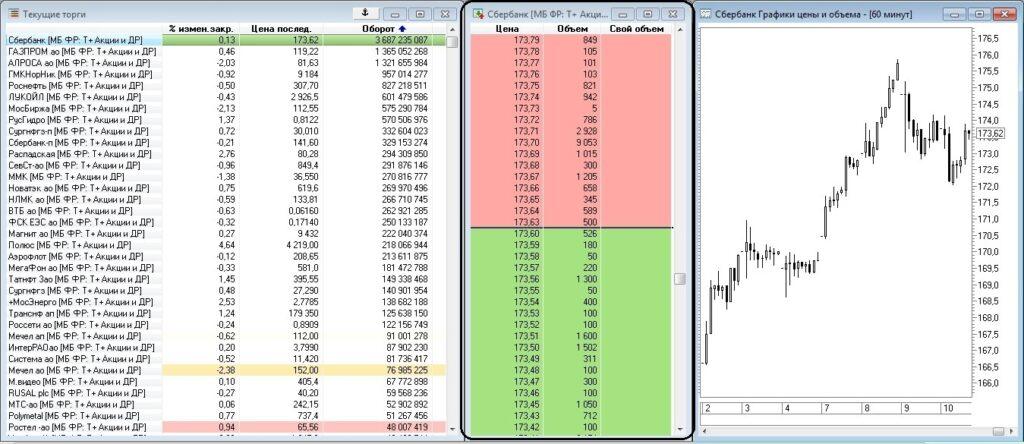 биржевой стакан польза и вред